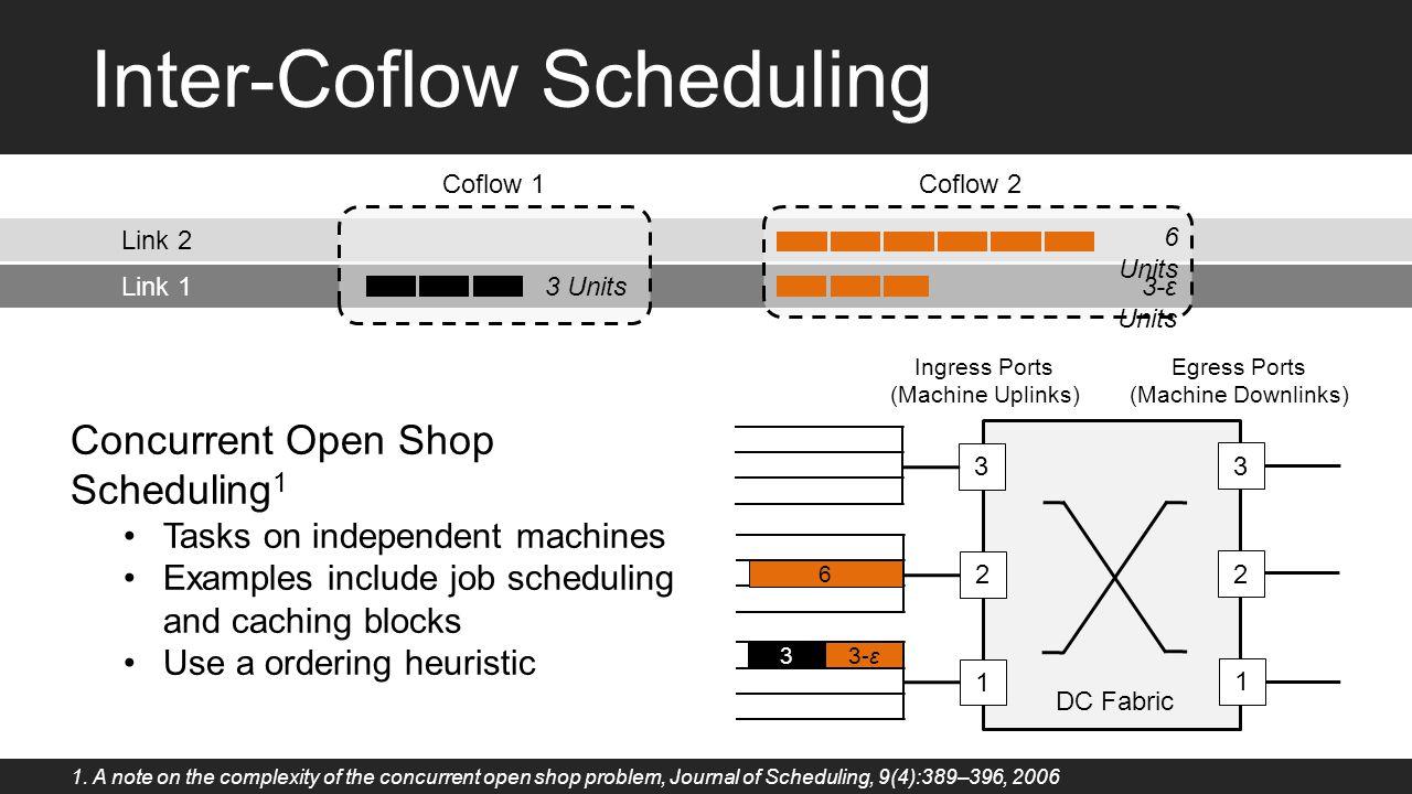 Inter-Coflow Scheduling 3 2 1 3 2 1 Ingress Ports (Machine Uplinks) Egress Ports (Machine Downlinks) DC Fabric Concurrent Open Shop Scheduling 1 Tasks