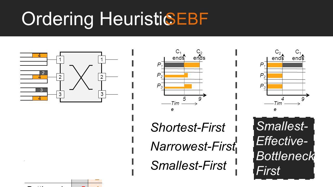 Ordering Heuristic 123 1 2 3 4 2 3 4 4 9 P3P3 P2P2 Tim e P1P1 C 2 ends C 1 ends 5 9 P3P3 P2P2 Tim e P1P1 C 1 ends C 2 ends 4 C1C1 C2C2 Length34 Width2