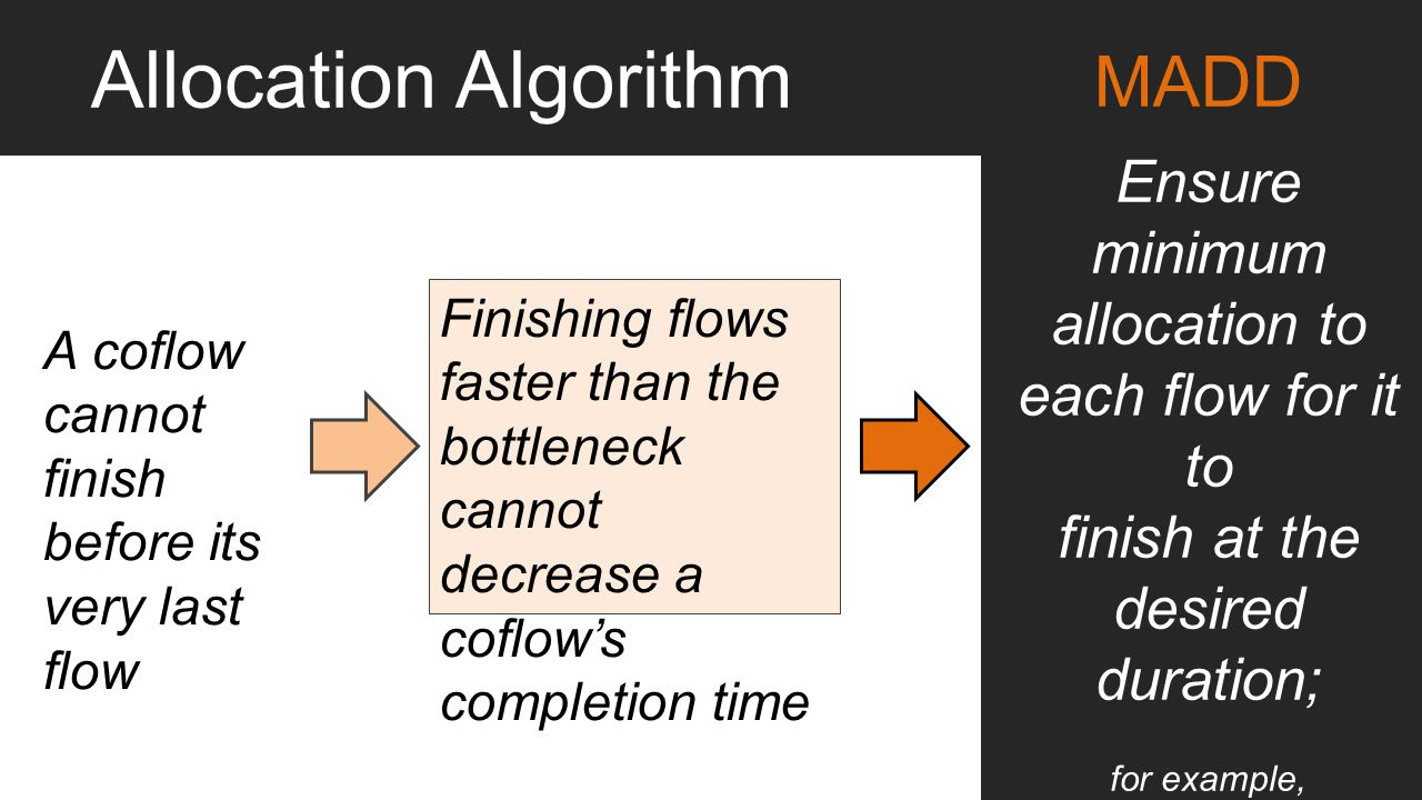 A coflow cannot finish before its very last flow Finishing flows faster than the bottleneck cannot decrease a coflow's completion time Ensure minimum