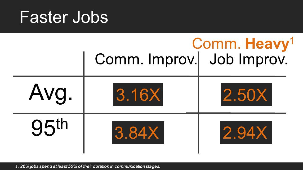 Faster Jobs 95 th Avg. 1.85X1.25X 1.74X1.15X Comm. Improv.Job Improv. 2.50X 3.16X 2.94X 3.84X Comm. Heavy 1 1. 26% jobs spend at least 50% of their du
