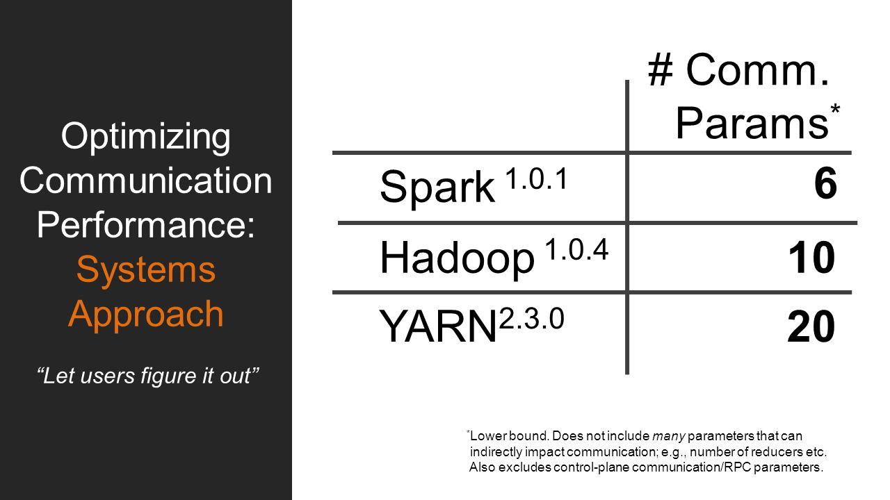 """Spark 1.0.1 6 # Comm. Params * 10 20 Hadoop 1.0.4 YARN 2.3.0 Optimizing Communication Performance: Systems Approach """"Let users figure it out"""" * Lower"""