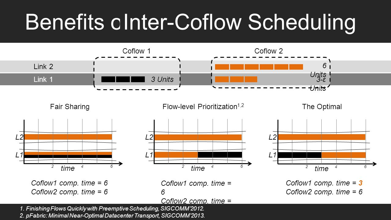 Benefits of time 2 4 6 2 4 6 2 4 6 Coflow1 comp. time = 6 Coflow2 comp. time = 6 Coflow1 comp. time = 6 Coflow2 comp. time = 6 Fair Sharing Flow-level