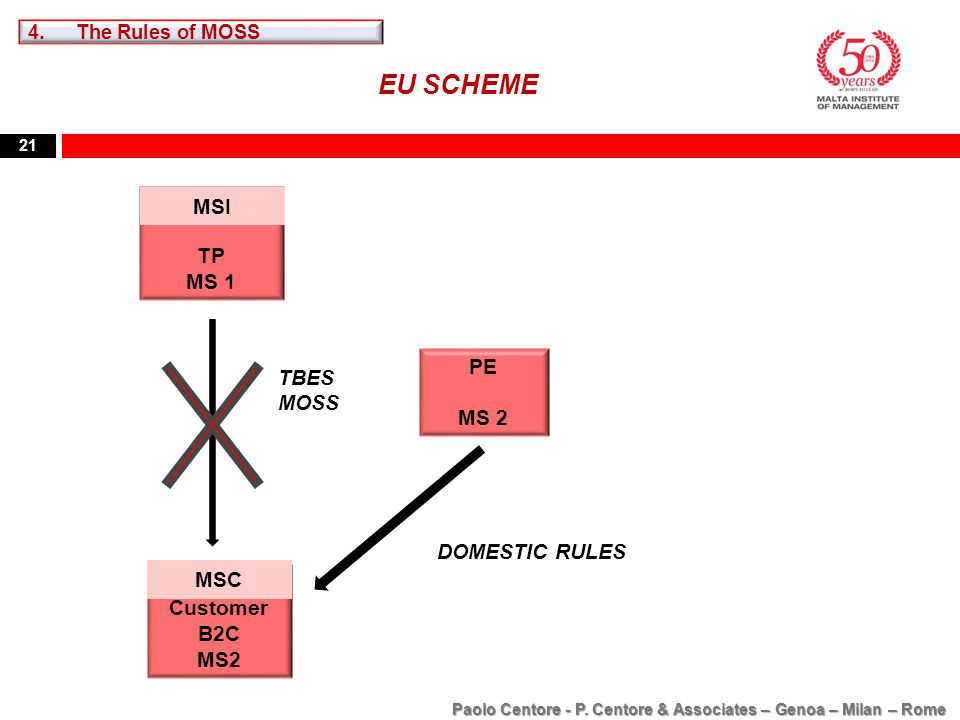 21 TP MS 1 DOMESTIC RULES MSI EU SCHEME Customer B2C MS2 MSC PE MS 2 TBES MOSS Paolo Centore - P. Centore & Associates – Genoa – Milan – Rome 4.The Ru