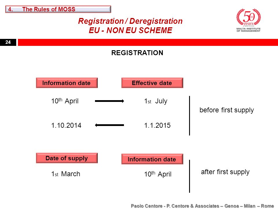 24 Registration / Deregistration EU - NON EU SCHEME Information date REGISTRATION Effective date 10 th April1 st July 1.10.20141.1.2015 before first s
