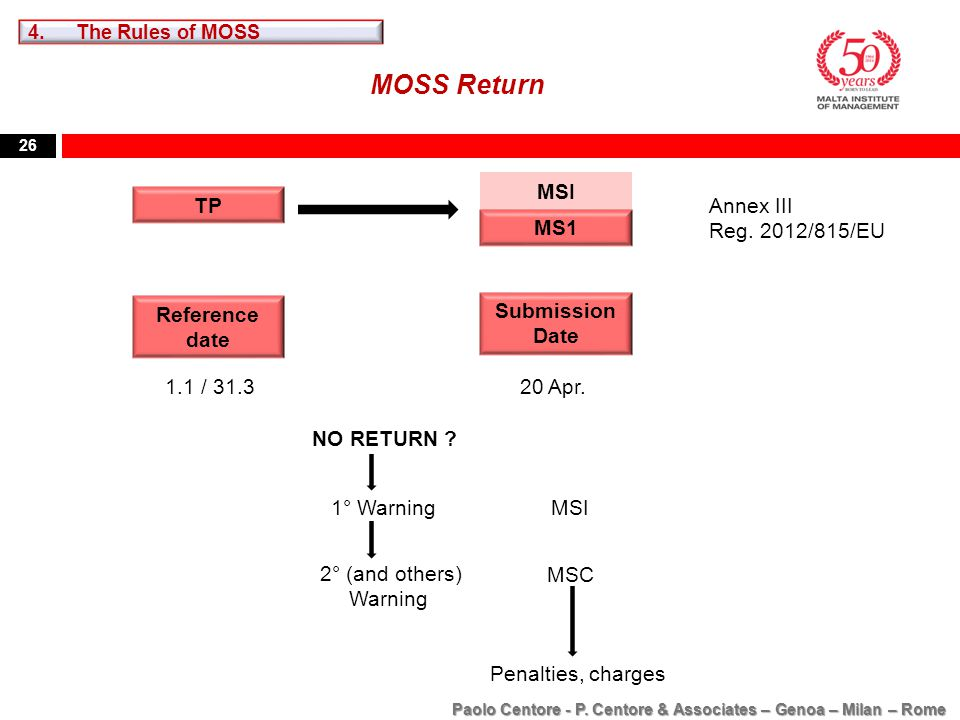 26 MOSS Return MSI Annex III Reg. 2012/815/EU Reference date Submission Date 20 Apr.1.1 / 31.3 TP MS1 2° (and others) Warning MSI MSC Penalties, charg