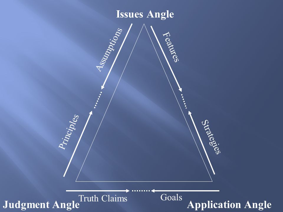 Issues Angle Judgment AngleApplication Angle Assumptions Features Strategies Principles Truth Claims Goals