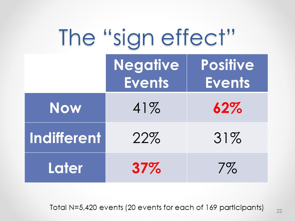 The sign effect 22 Negative Events Positive Events Now 41% 62% Indifferent 22%31% Later37% 7% Total N=5,420 events (20 events for each of 169 participants)