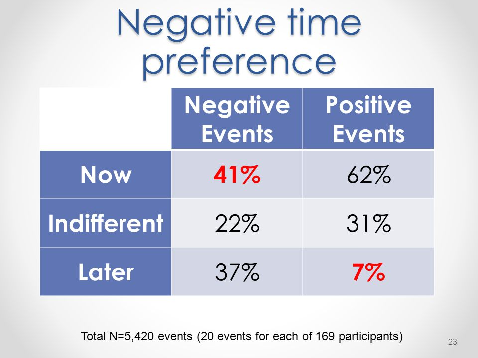 Negative time preference 23 Negative Events Positive Events Now41% 62% Indifferent 22%31% Later 37% 7% Total N=5,420 events (20 events for each of 169 participants)