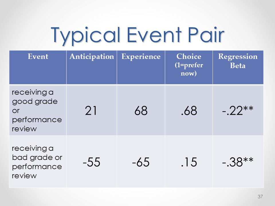 Typical Event Pair 37 EventAnticipationExperienceChoice (1=prefer now) Regression Beta receiving a good grade or performance review ** receiving a bad grade or performance review **
