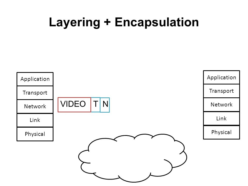 Layering + Encapsulation TVIDEO Network Link Physical Transport Application Network Link Physical Transport Application N L