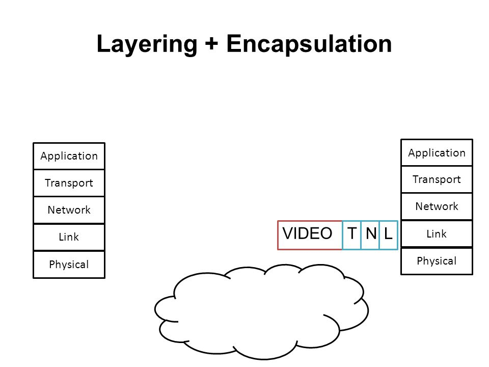 Layering + Encapsulation Network Link Physical Transport Application Network Link Physical Transport Application VIDEO N T