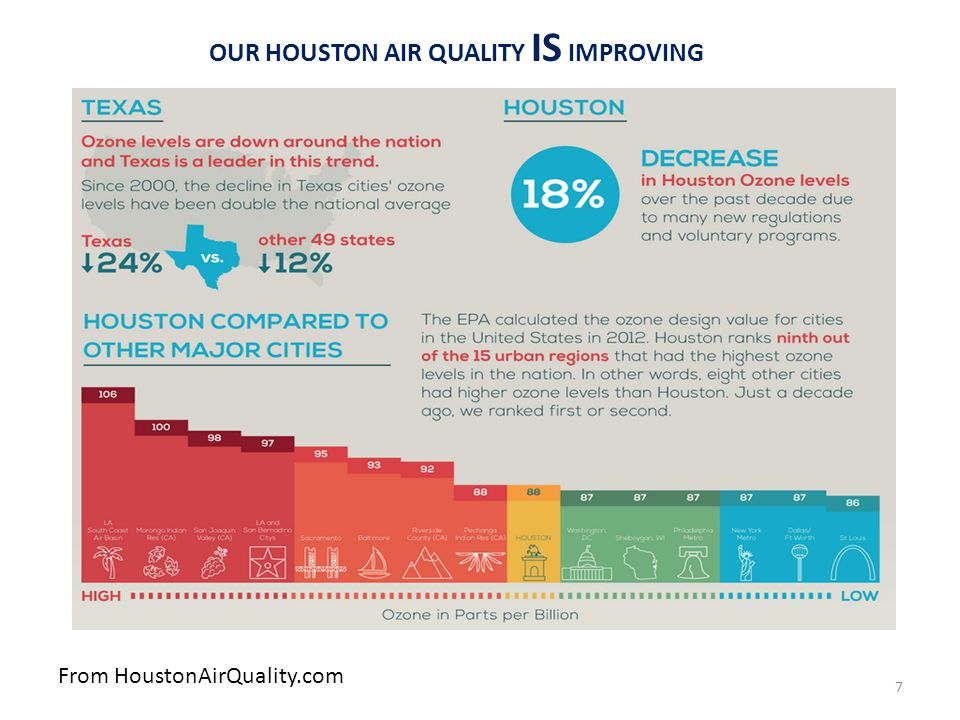 OUR HOUSTON AIR QUALITY IS IMPROVING From HoustonAirQuality.com 7
