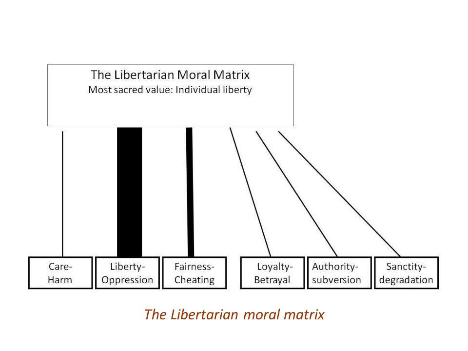 The Libertarian moral matrix