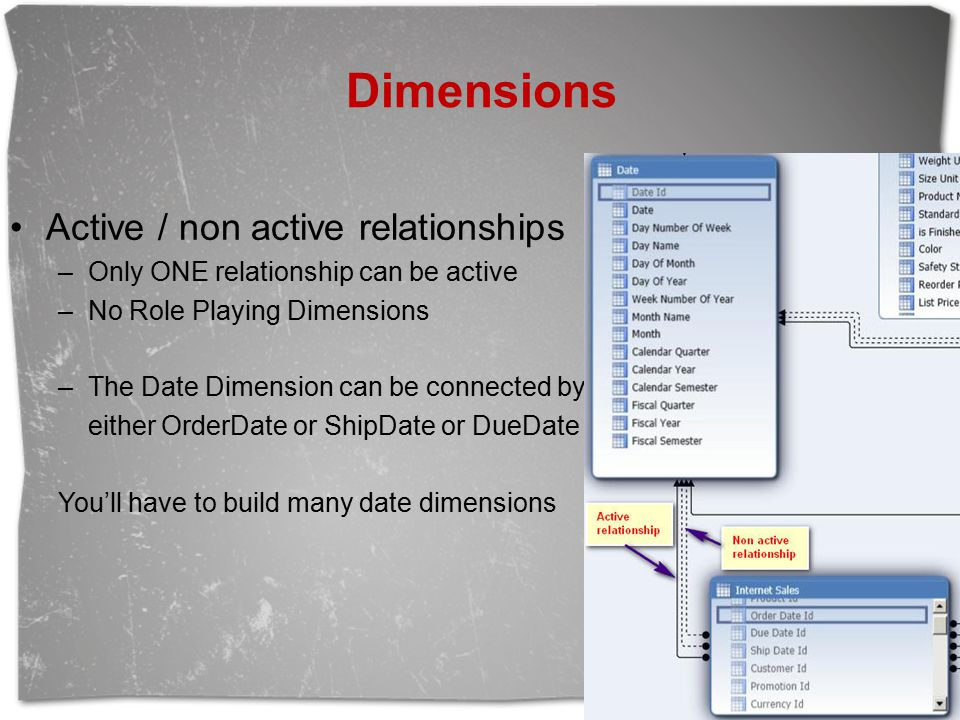 Dimensions Active / non active relationships –Only ONE relationship can be active –No Role Playing Dimensions –The Date Dimension can be connected by