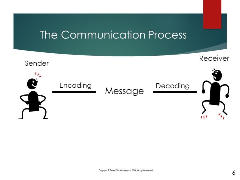 The Communication Process 6 Copyright © Texas Education Agency, 2014. All rights reserved. Message Decoding Encoding Sender Receiver 6