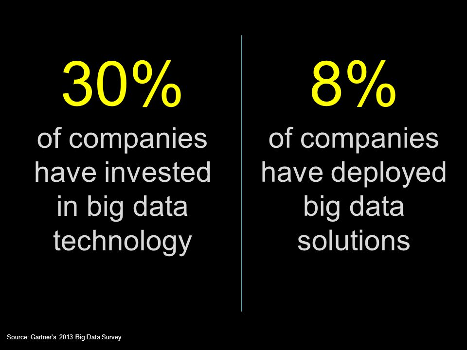 30% of companies have invested in big data technology Source: Gartner's 2013 Big Data Survey 8% of companies have deployed big data solutions