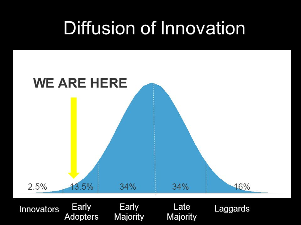 Diffusion of Innovation Innovators Early Adopters Early Majority Late Majority Laggards 2.5%13.5%34% 16% WE ARE HERE