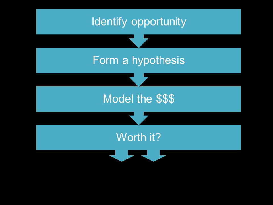 Worth it? Model the $$$ Form a hypothesis Identify opportunity