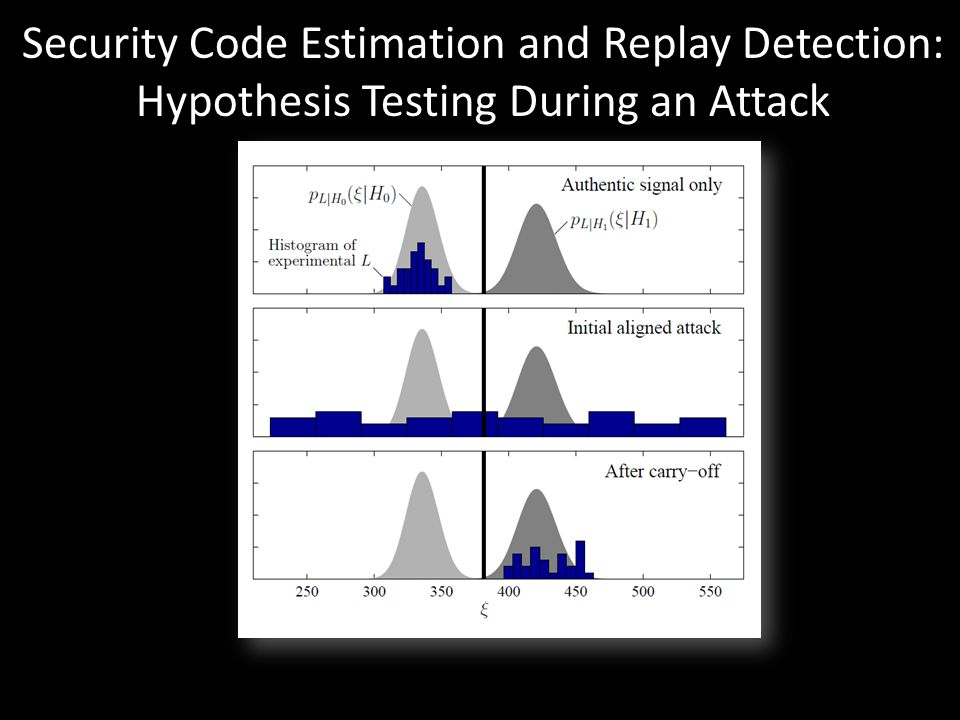 "Security Code Estimation and Replay Detection: Hypothesis Testing During an Attack Humphreys, T. E., ""Detection Strategy for Cryptographic GNSS Anti-S"