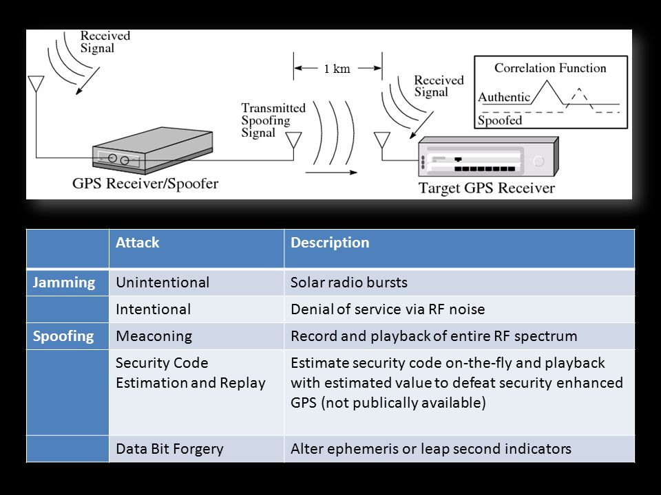 Security-Enhanced GNSS Signal Model Security code : – Generalization of binary modulating sequence – Either fully encrypted or contains periodic authentication codes – Unpredictable to would-be spoofer
