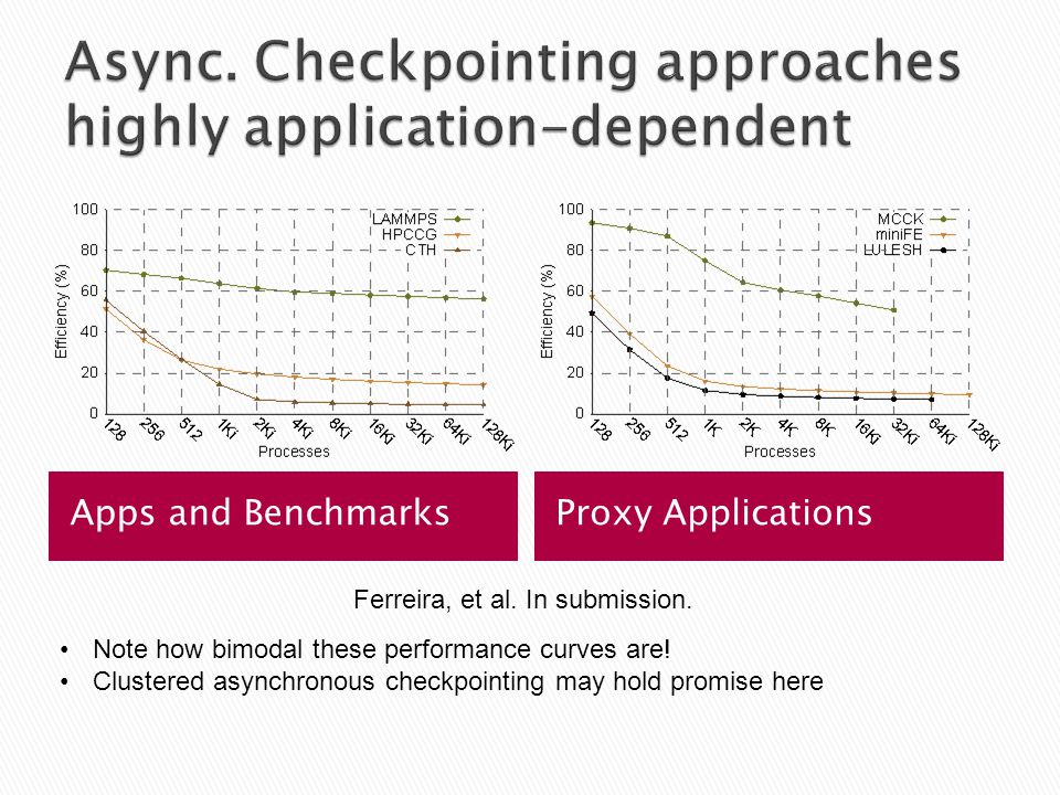 Apps and BenchmarksProxy Applications Ferreira, et al.