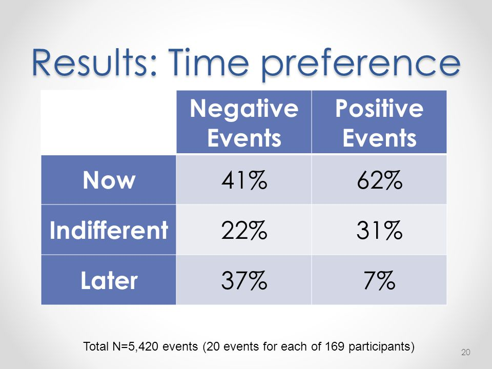 Results: Time preference 20 Negative Events Positive Events Now 41%62% Indifferent 22%31% Later 37%7% Total N=5,420 events (20 events for each of 169 participants)