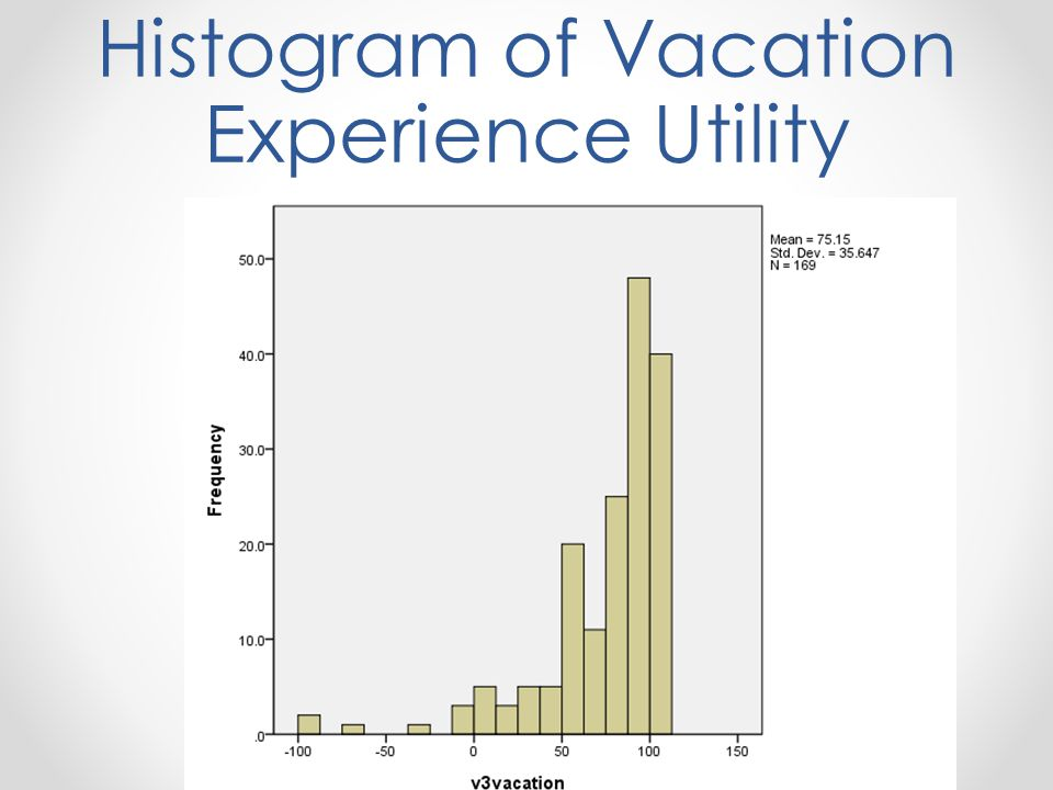 Histogram of Vacation Experience Utility
