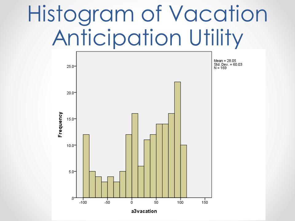 Histogram of Vacation Anticipation Utility