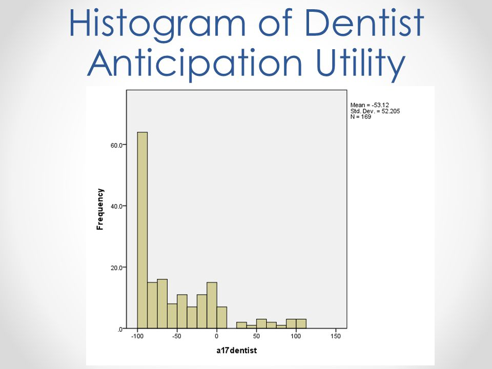 Histogram of Dentist Anticipation Utility