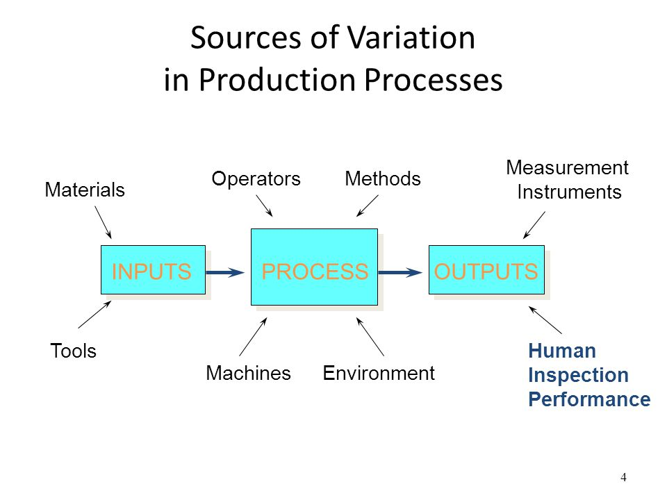Sources of Variation in Production Processes 4 Materials Tools OperatorsMethods Measurement Instruments Human Inspection Performance EnvironmentMachines INPUTSPROCESSOUTPUTS