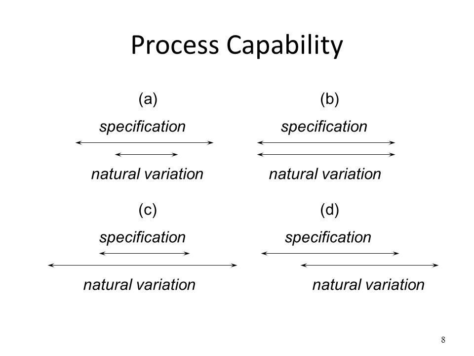 Process Capability 8 specification natural variation (a)(b) natural variation (c)(d)