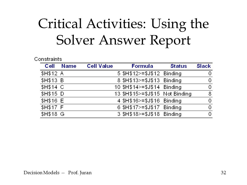 Decision Models -- Prof. Juran32 Critical Activities: Using the Solver Answer Report