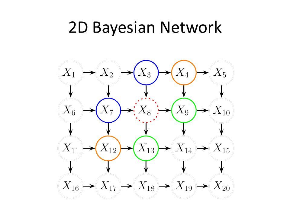 2D Bayesian Network