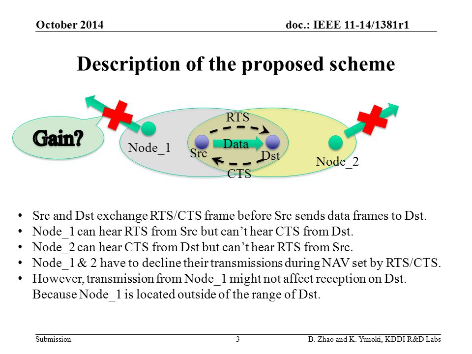 doc.: IEEE 11-14/1381r1 Submission Description of the proposed scheme RTS CTS Src Dst B.