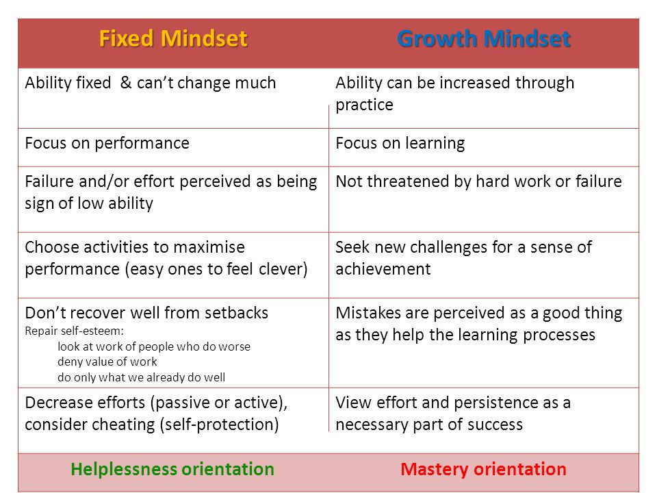 Fixed Mindset Growth Mindset Ability fixed & can't change muchAbility can be increased through practice Focus on performanceFocus on learning Failure and/or effort perceived as being sign of low ability Not threatened by hard work or failure Choose activities to maximise performance (easy ones to feel clever) Seek new challenges for a sense of achievement Don't recover well from setbacks Repair self-esteem: look at work of people who do worse deny value of work do only what we already do well Mistakes are perceived as a good thing as they help the learning processes Decrease efforts (passive or active), consider cheating (self-protection) View effort and persistence as a necessary part of success Helplessness orientationMastery orientation