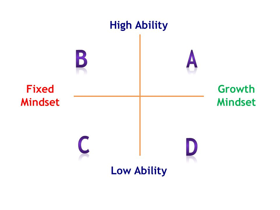 High Ability Low Ability Growth Mindset Fixed Mindset