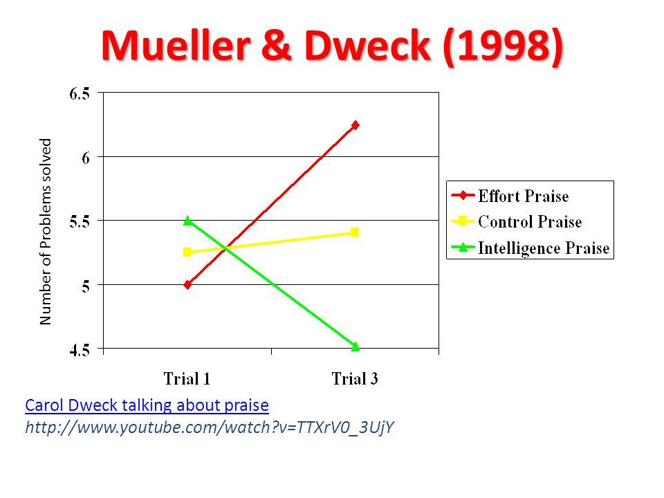 Mueller & Dweck (1998) Number of Problems solved Carol Dweck talking about praise Carol Dweck talking about praise http://www.youtube.com/watch?v=TTXr