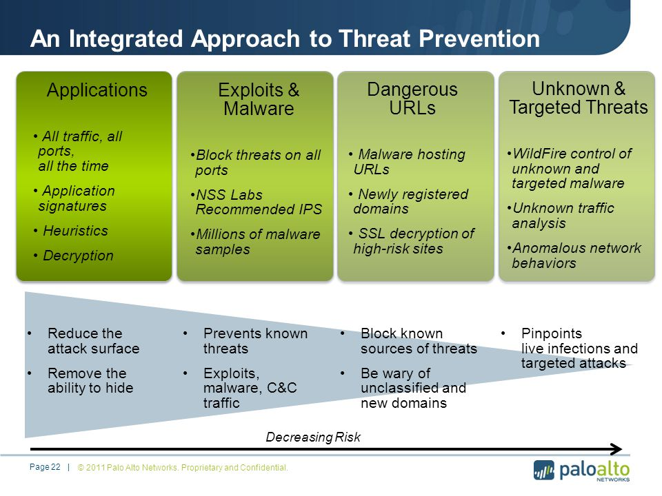 An Integrated Approach to Threat Prevention © 2011 Palo Alto Networks.