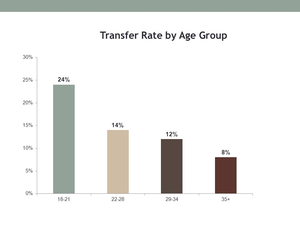 Transfer Rate by Age Group