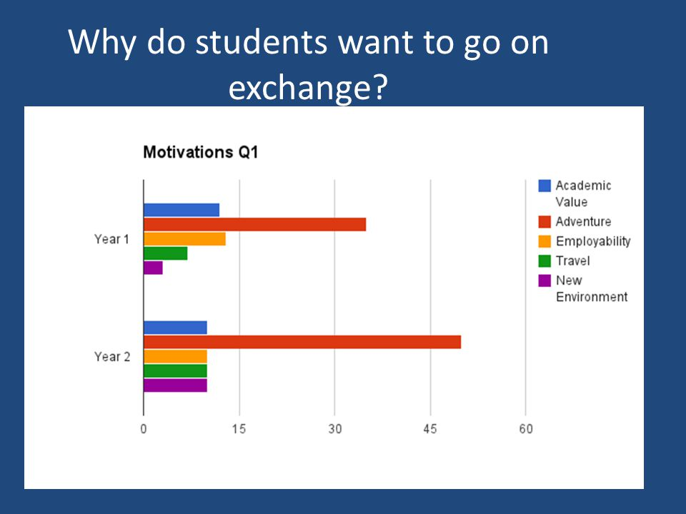 Why do students want to go on exchange?