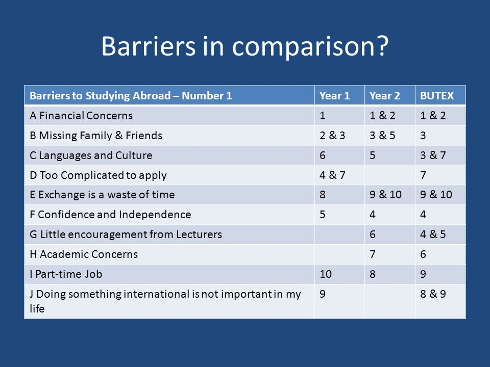 Barriers in comparison? Barriers to Studying Abroad – Number 1Year 1Year 2BUTEX A Financial Concerns11 & 2 B Missing Family & Friends2 & 33 & 53 C Lan
