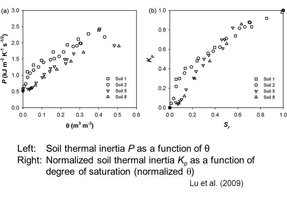 Left:Soil thermal inertia P as a function of θ Right:Normalized soil thermal inertia K p as a function of degree of saturation (normalized  ) Lu et al.