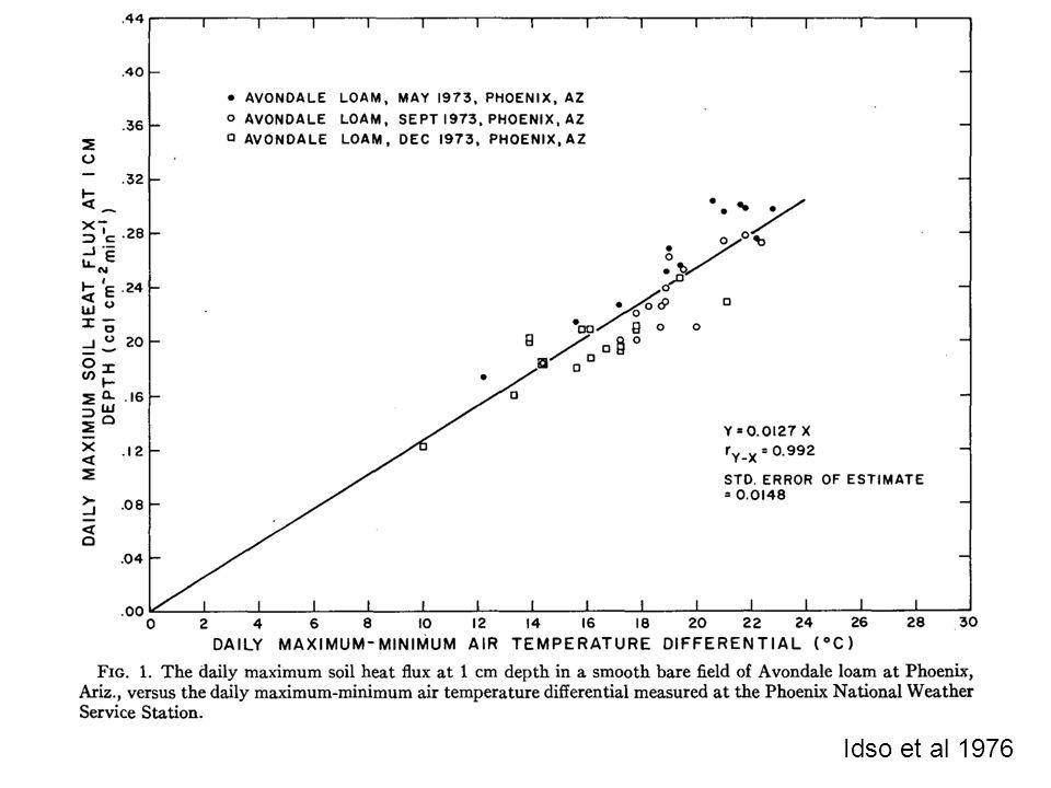 Idso et al 1976