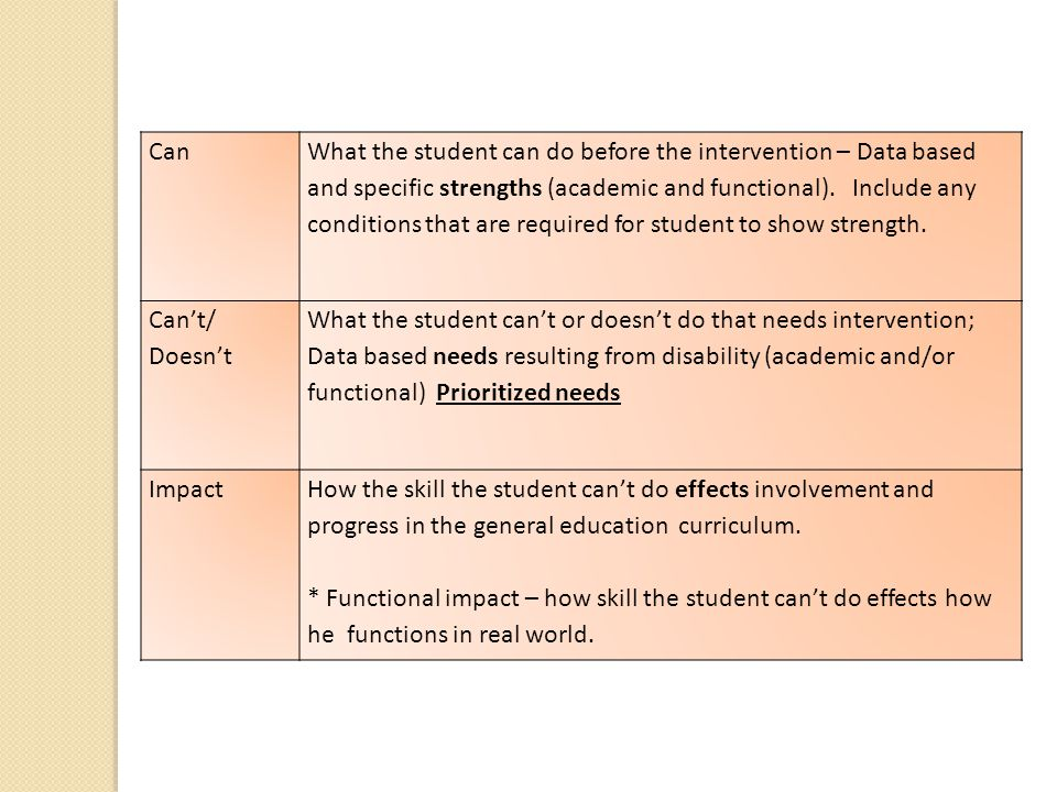 Can What the student can do before the intervention – Data based and specific strengths (academic and functional).