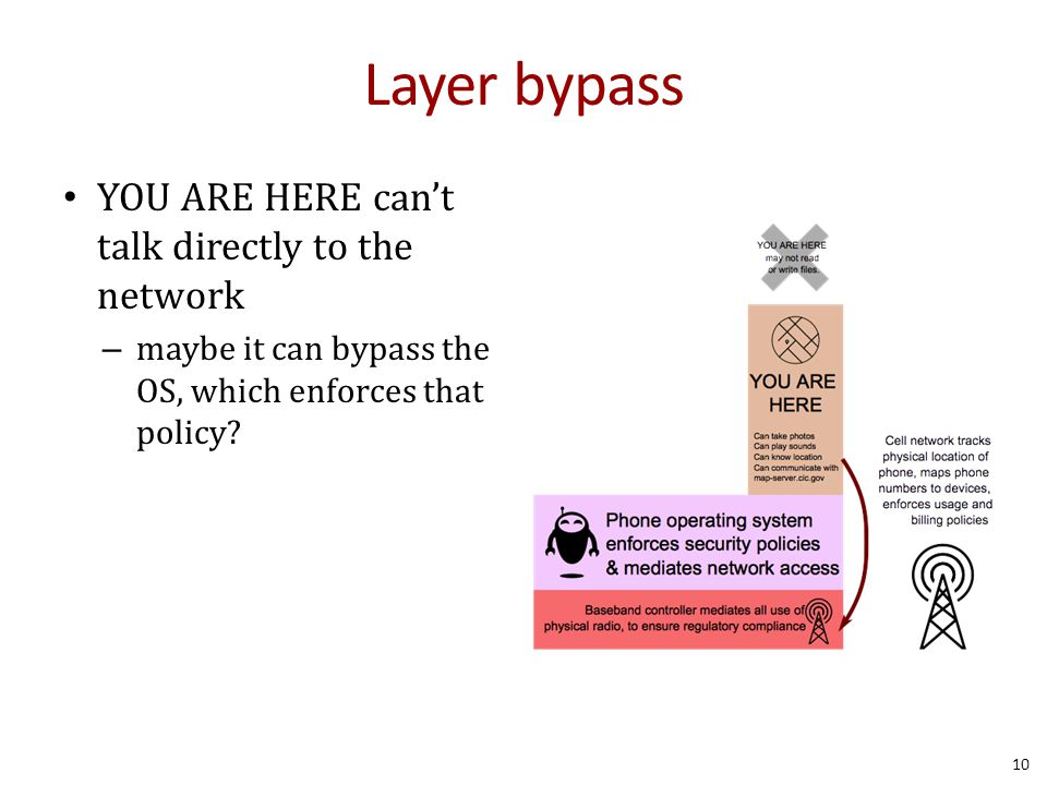 Layer bypass YOU ARE HERE can't talk directly to the network – maybe it can bypass the OS, which enforces that policy.
