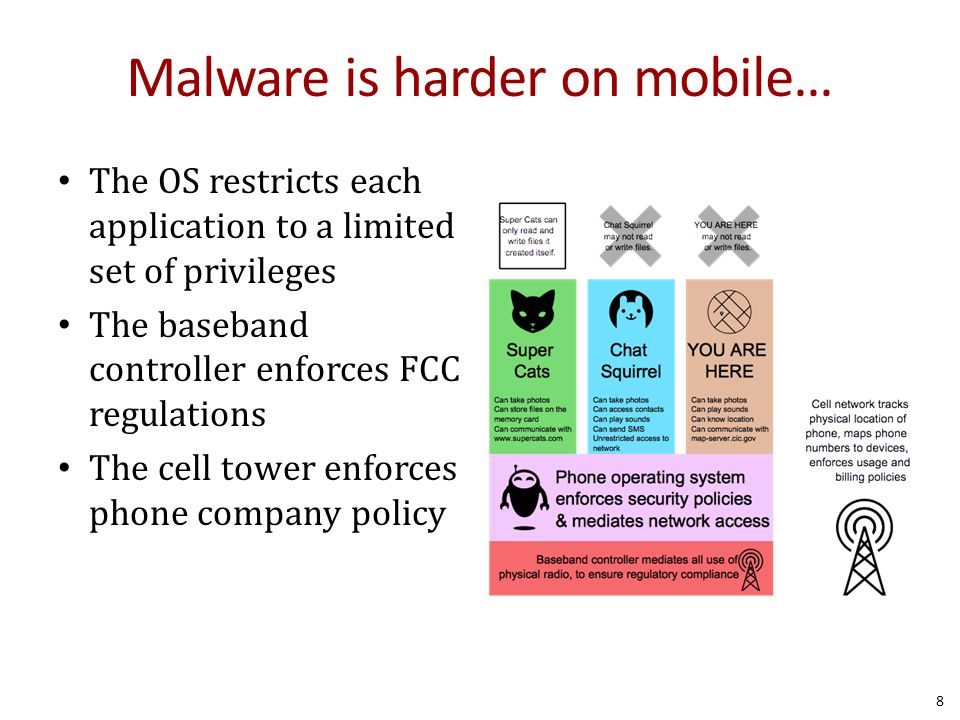 Malware is harder on mobile… The OS restricts each application to a limited set of privileges The baseband controller enforces FCC regulations The cell tower enforces phone company policy 8