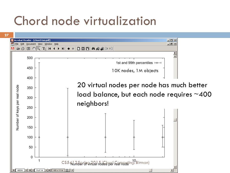 Chord node virtualization 10K nodes, 1M objects 20 virtual nodes per node has much better load balance, but each node requires ~400 neighbors.