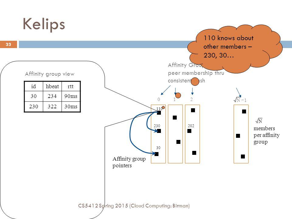 Kelips 012 30 110 230202 Affinity Groups: peer membership thru consistent hash 1N  Affinity group pointers N members per affinity group idhbeatrtt 3023490ms 23032230ms Affinity group view 110 knows about other members – 230, 30… CS5412 Spring 2015 (Cloud Computing: Birman) 33