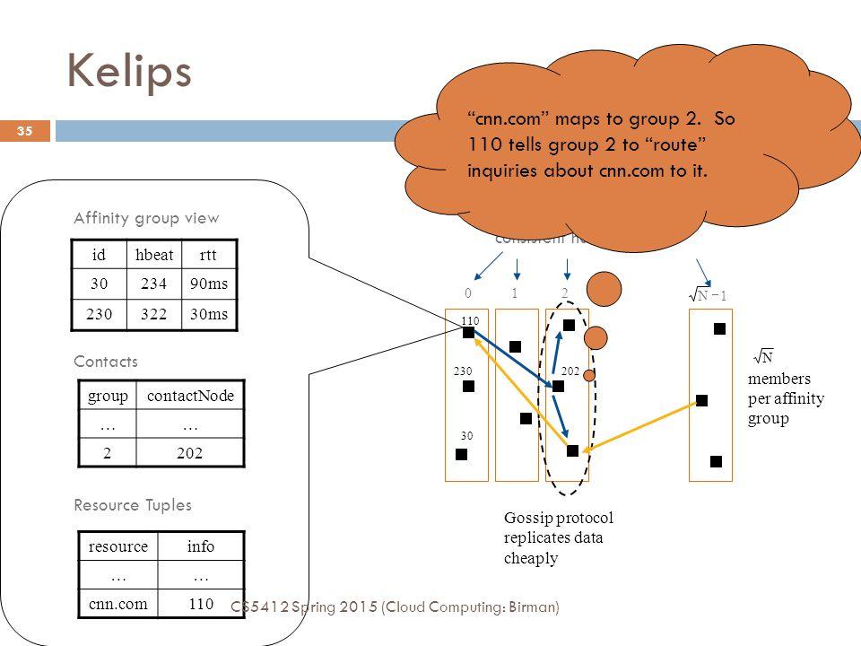 Affinity Groups: peer membership thru consistent hash Kelips 012 30 110 230202 1N  Gossip protocol replicates data cheaply N members per affinity group idhbeatrtt 3023490ms 23032230ms Affinity group view groupcontactNode …… 2202 Contacts resourceinfo …… cnn.com110 Resource Tuples cnn.com maps to group 2.