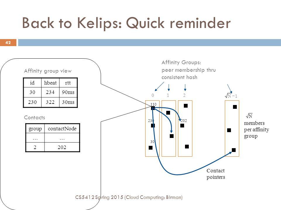 Affinity Groups: peer membership thru consistent hash Back to Kelips: Quick reminder 012 30 110 230202 1N  Contact pointers N members per affinity group idhbeatrtt 3023490ms 23032230ms Affinity group view groupcontactNode …… 2202 Contacts CS5412 Spring 2015 (Cloud Computing: Birman) 42